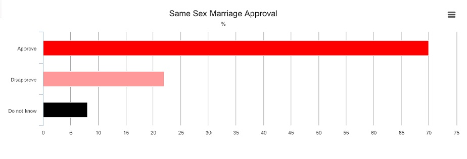 Forum Poll Chart. Same-Sex MArriage Approval, US court ruling boosts approval of same sex marriage in Canada