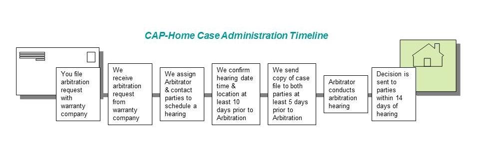 Case Administration Timeline.jpg