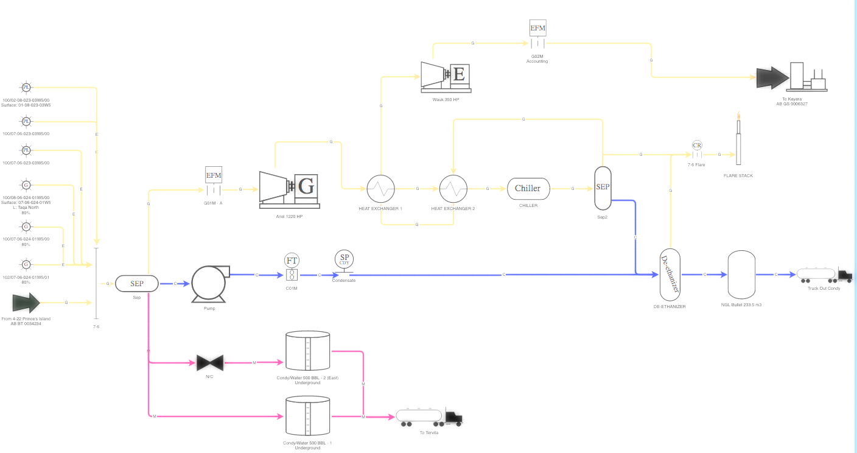 Oil & Gas Measurement Schematic Software | Muddy Boots Online