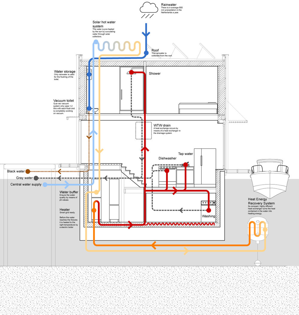 Water and heating system