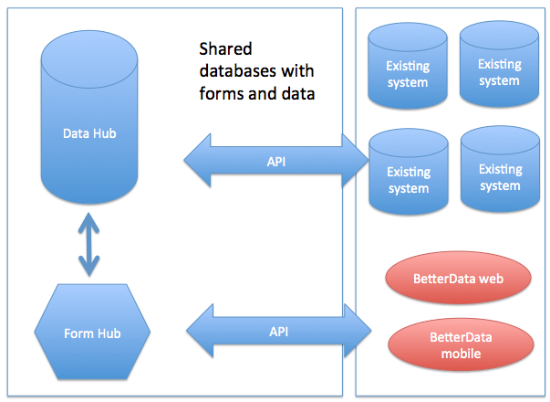 Data Hub and Form Hub