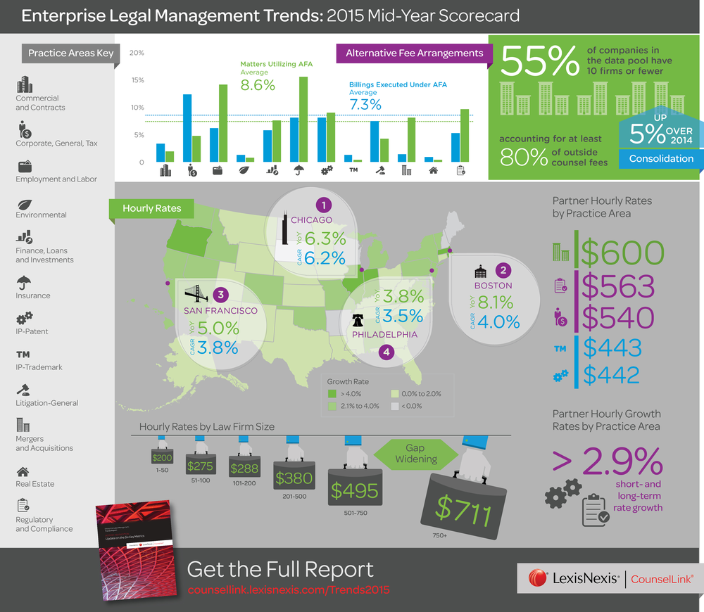 Enterprise Legal ManagementTrends: 2015 Mid-Year Report