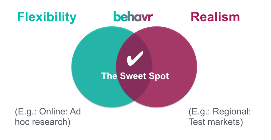 The behavr sweet spot