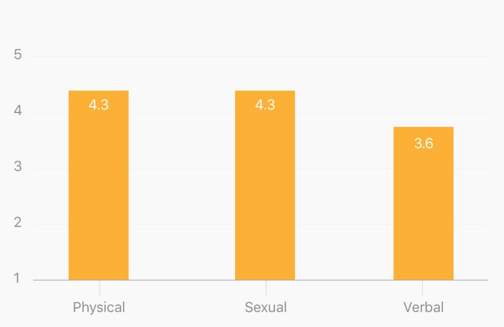 StudentVu research data