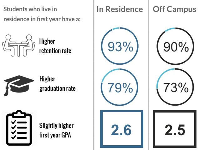studentswholiveinresidence