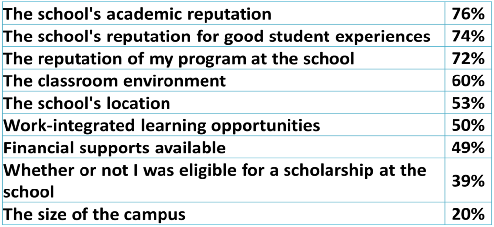Note: % of students who cited this factor as influencing which school they chose to enroll in