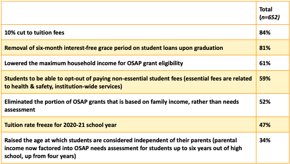 Question: The Ontario government recently announced a number of changes related to post-secondary education. Are you aware of each of the following changes announced by the Ontario government?