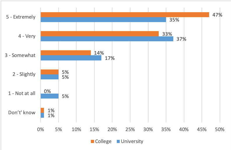 Figure 4 – Level of interest in PD by institution type