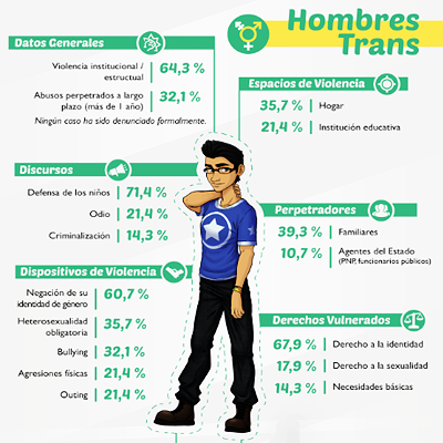INFOGRAFÍA DEHOMBRES TRANS, 2014     Infografía realizada con los datos de Estado de Violencia sobre la población identificada como hombres trans.