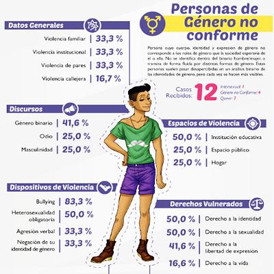 INFOGRAFÍA DE PERSONAS DE GÉNERO NO CONFORME, 2014.   Infografía realizada con los datos de Estado de Violencia sobre la población de género no conforme.
