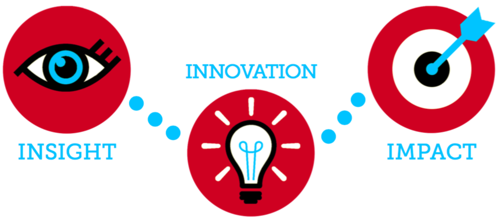 insight-innovation-impact.png