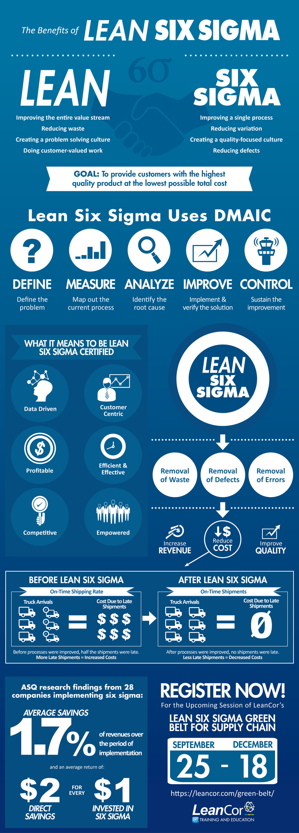 Lean Six Sigma Green Belt Course Infographic Justin Falck