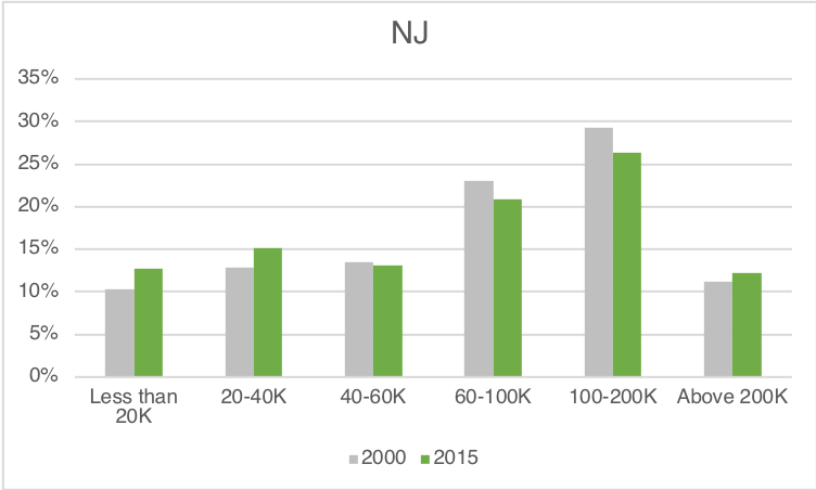 Income NJ.png