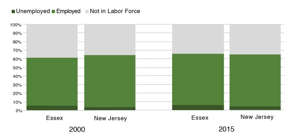 Sources: U.S. Census (2000), American Community Survey (2015)