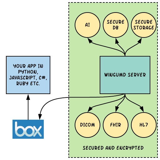 API Approaches - BOX (1).png