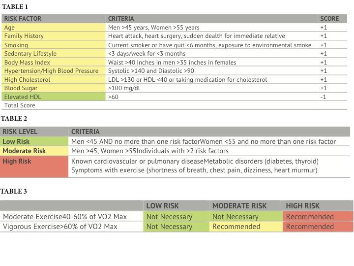 Exercise screening for cardiovascular injury, illness, or disease
