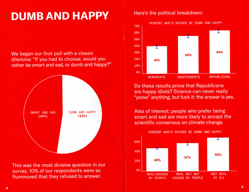 "Results of the ""Dumb & Happy""  Survey."
