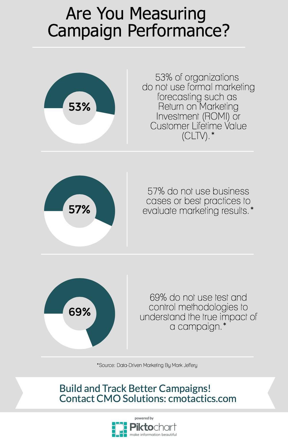 Marketing Campaign Measurement Infographic