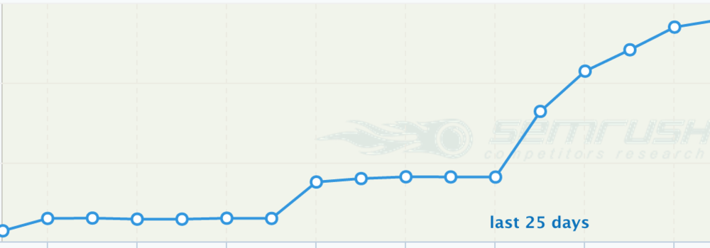 Spikes are nice, but true skill is maintaining steady, upward growth