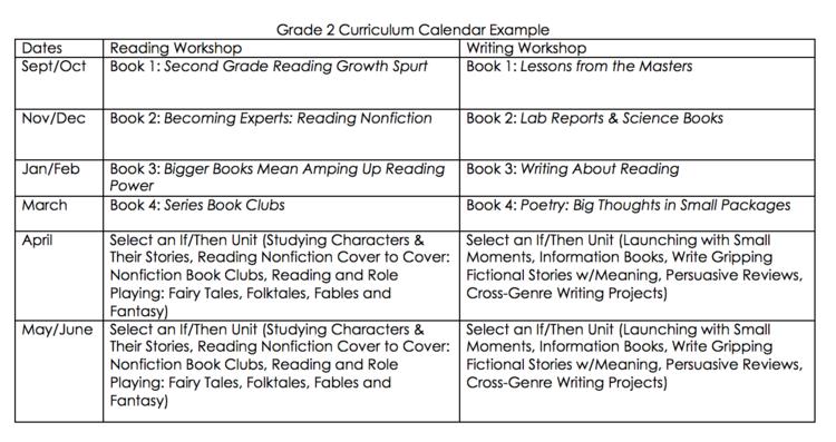 Curriculum Calendars Planning A Yearlong Curriculum for Reading – Sample Assessment Plan