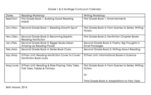Fourth Grade Classroom Library Books To Support Reading Workshop