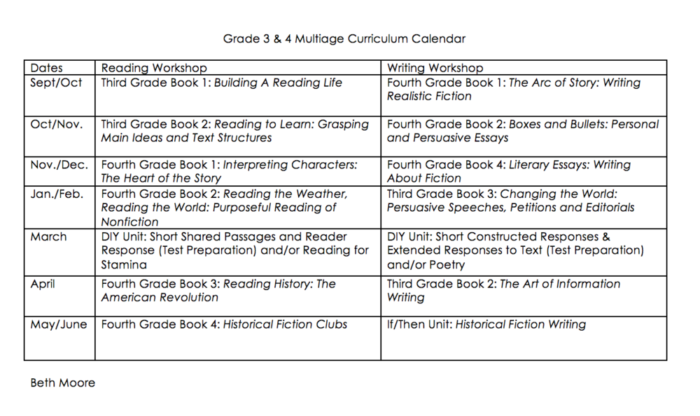 Advice On Creating Multiage Multigrade Curriculum Calendars For