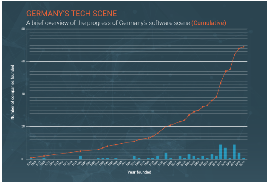 Germany's tech scene source G2 Crowd.PNG