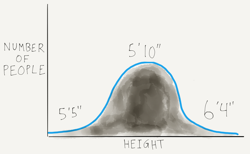 Bell-Curve-Height