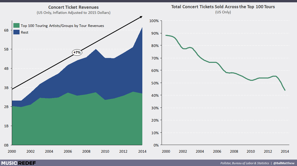 Changes in Concert Revenues (Source:MediaREDEF)