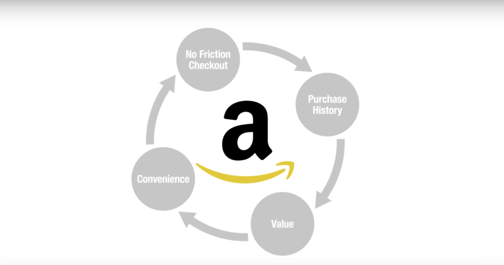 The Amazon Flywheel