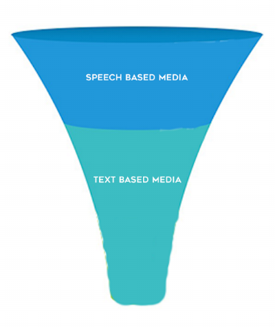 The Learning Funnel