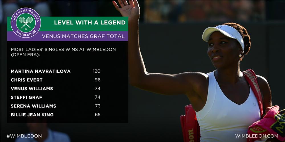 Venus Williams a egalat-o pe Steffi Graf în clasamentul numărului de victorii înregistrate la Wimbledon.
