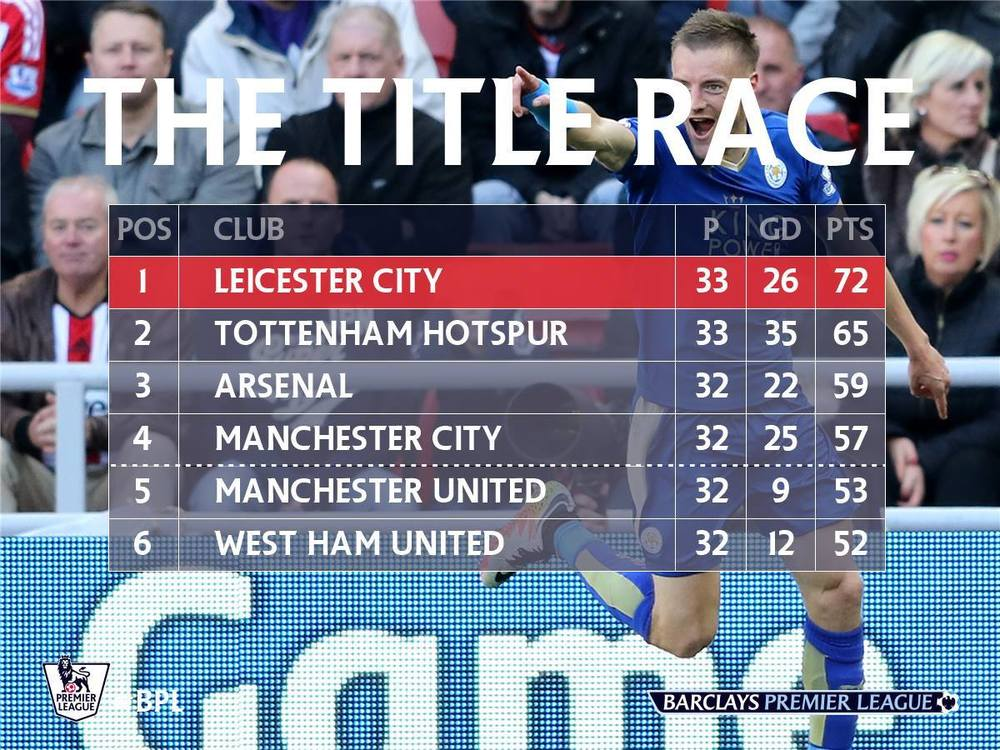 Dacă era oricare din echipele de pe locurile 2-5 în poziția lui Leicester, campionatul era jucat. Așa...
