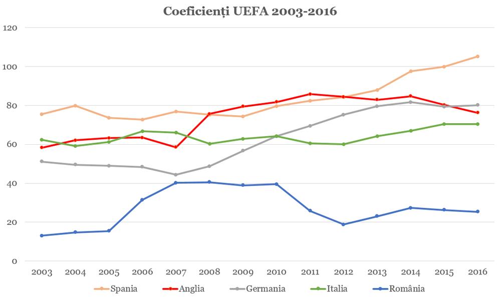 Grafic coeficienți UEFA / © Zecarul