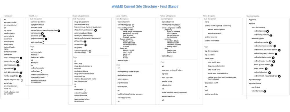 WebMD Current Site Structure.png