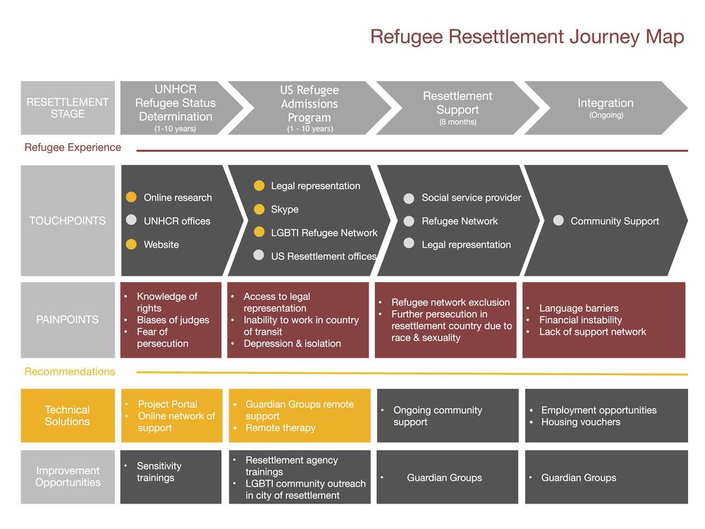 Refugee Resettlement Journey Map.001.jpeg