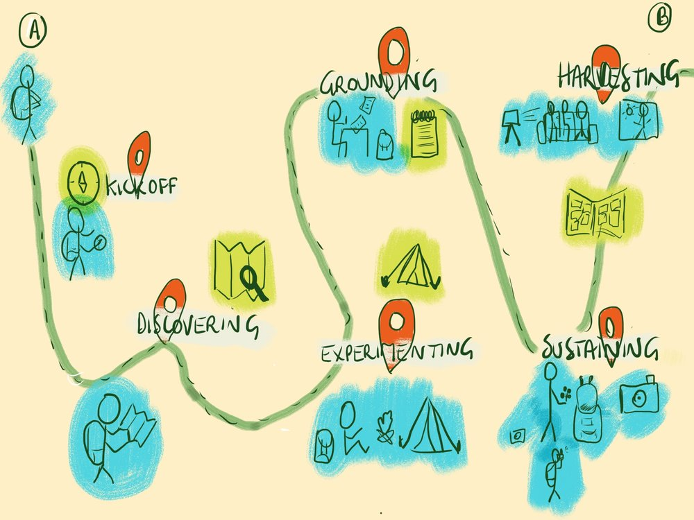 schets leadership journey Melanie Velghe illyvanilly.jpg