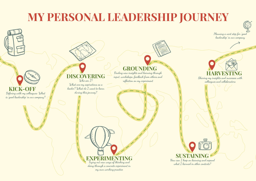VISUAL MY PERSONAL LEADERSHIP JOURNEY design by Melanie Velghe illyvanilly.jpg