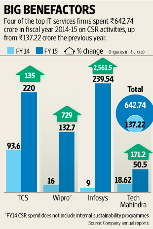 Infographic from  Live Mint , 30th July 2015