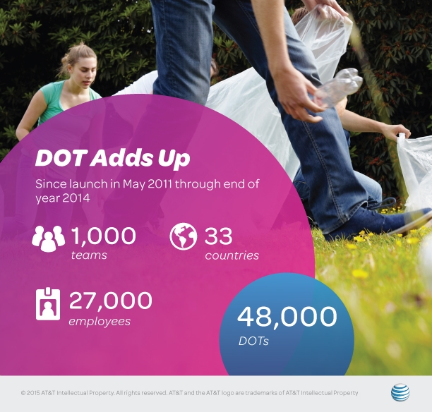 AT&T's Do One Thing portal has spurred employee participation in sustainability initiatives