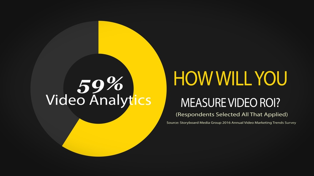 2016 results show video analytics is still the top way video ROI will be measured.