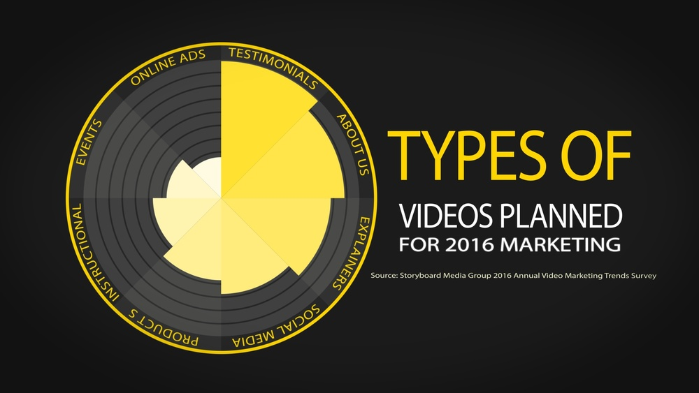 It's clear that the top three video marketing priorities in 2016 are Testimonial videos, About Us videos, and Explainer videos.