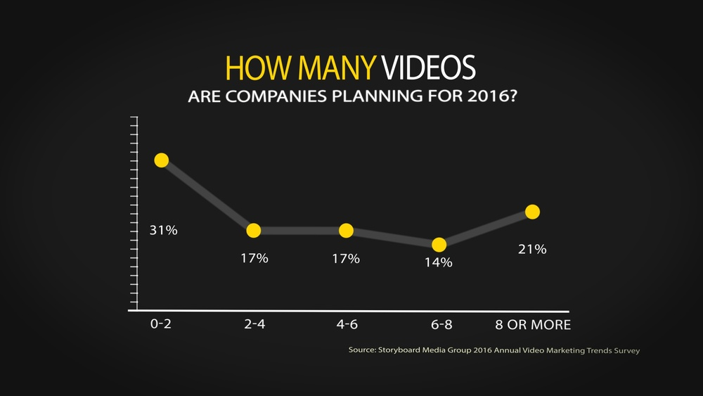 Whether it's one powerful video, or a campaign that uses multiple videos, most companies plan to create video content.
