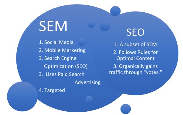 the difference between seo and sem.png
