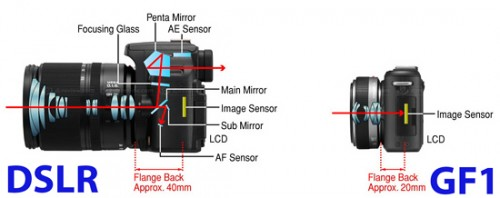 SLR vs Mirrorless. Source: http://www.photocrati.com