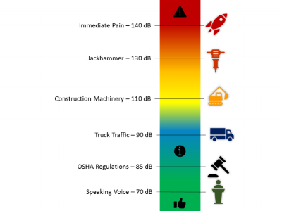 Diagram of various sound levels and examples.