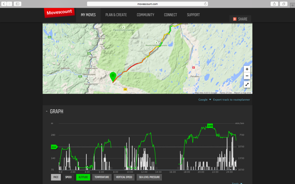 Some of the trail data from Suunto watch. I paused it a couple of times and forgot to restart it and stopped it 3 km from the finish as the battery was gone. See how hilly it was!