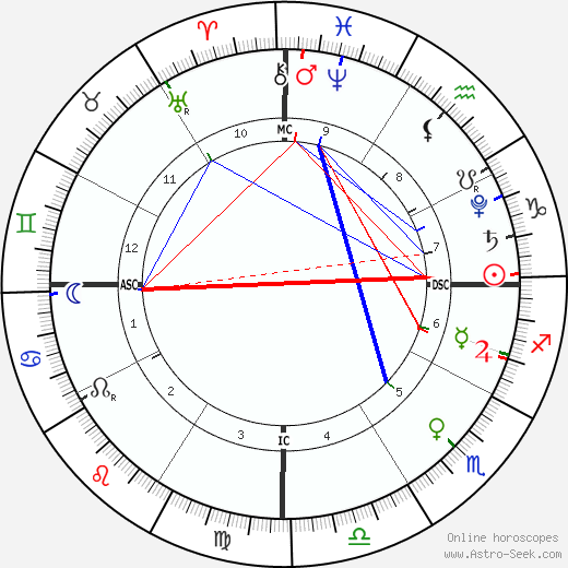 Full Moon in Cancer on 12.22.18 @9:48am PST
