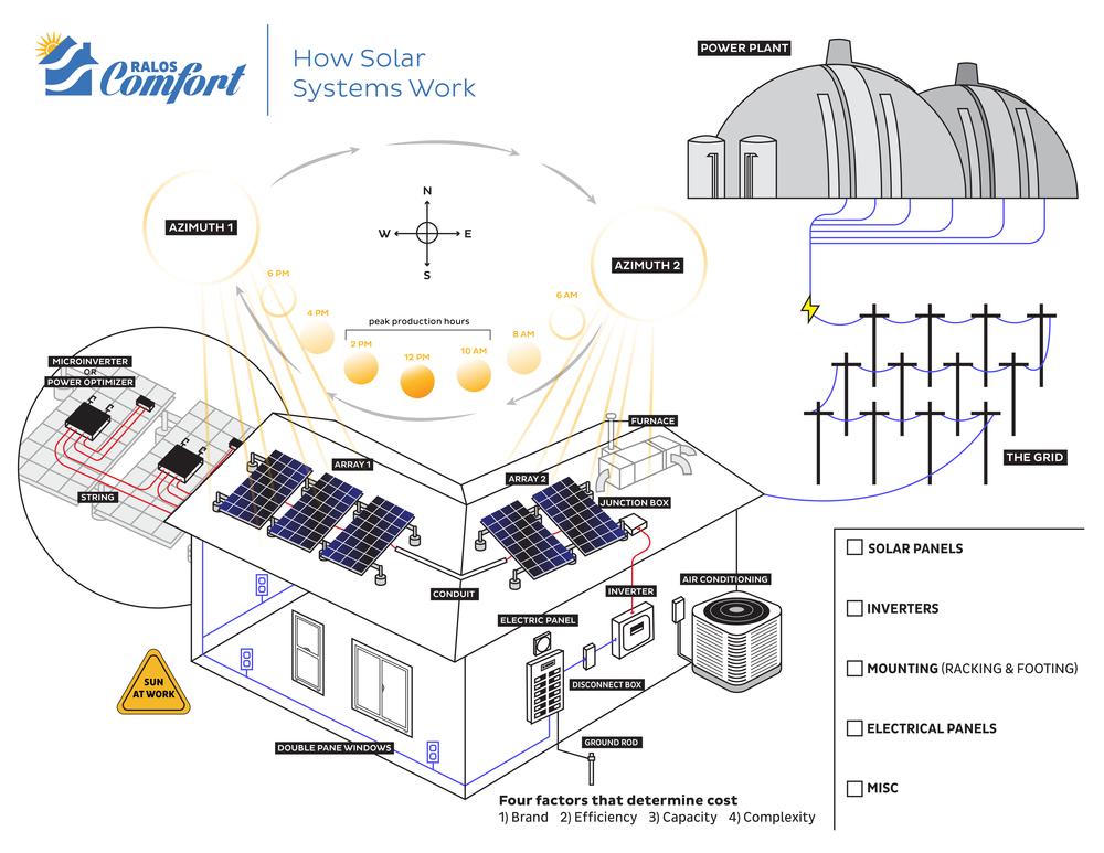 Solar 101 diagram