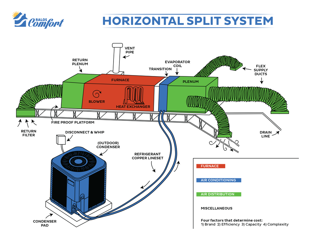 Horizontal Split System diagram